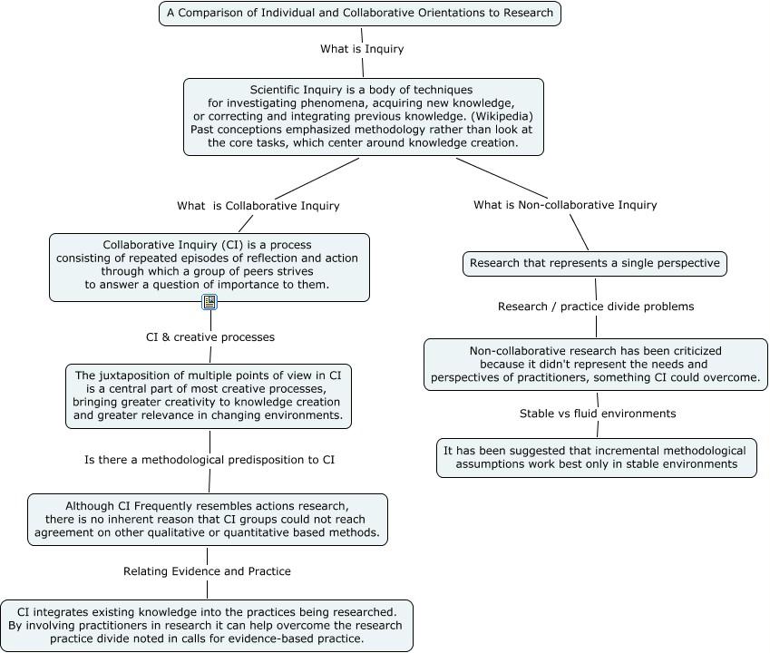 Individual Collaborative Research Comparision - Why would you choose collaborative research methodology